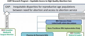 CART Research Program- Equitable Access to High Quality Abortion Care