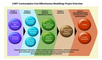 Contraception Cost-Effectiveness Modelling: Project Overview